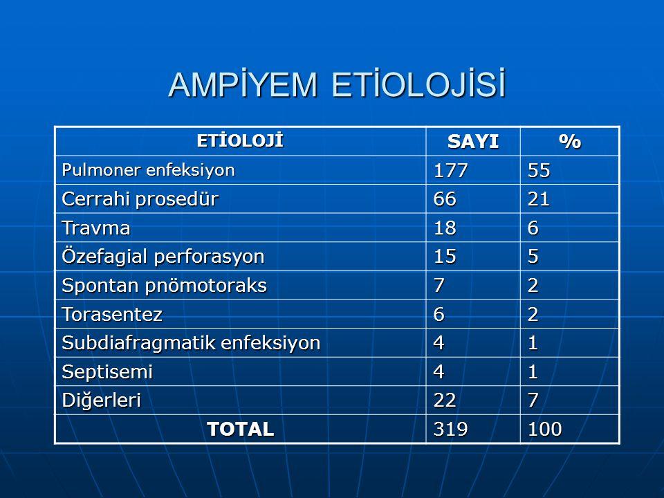 AMPİYEM ETİOLOJİSİ SAYI % 177 55 Cerrahi prosedür 66 21 Travma 18 6