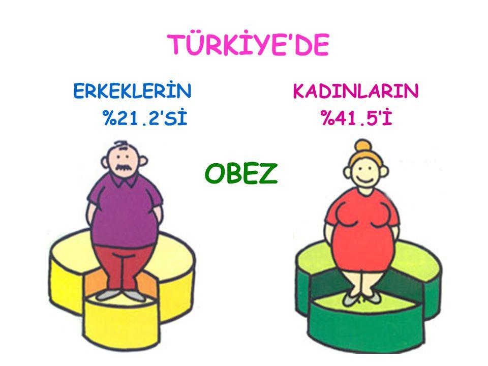TÜRKİYE'DE ERKEKLERİN %21.2'Sİ KADINLARIN %41.5'İ OBEZ