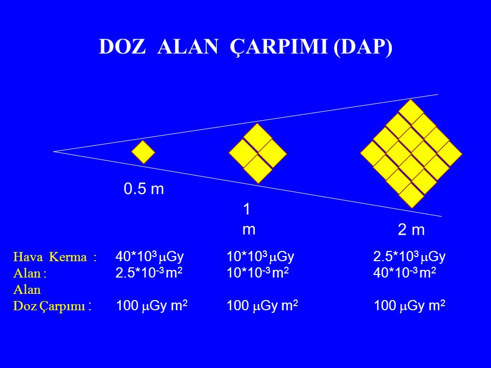 DOZ ALAN ÇARPIMI (DAP) 0.5 m 1 m 2 m Hava Kerma : Alan : Alan