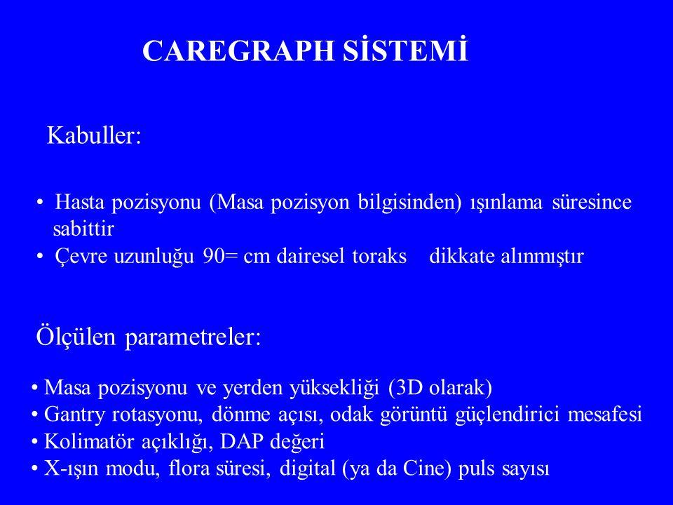 CAREGRAPH SİSTEMİ Kabuller: Ölçülen parametreler: