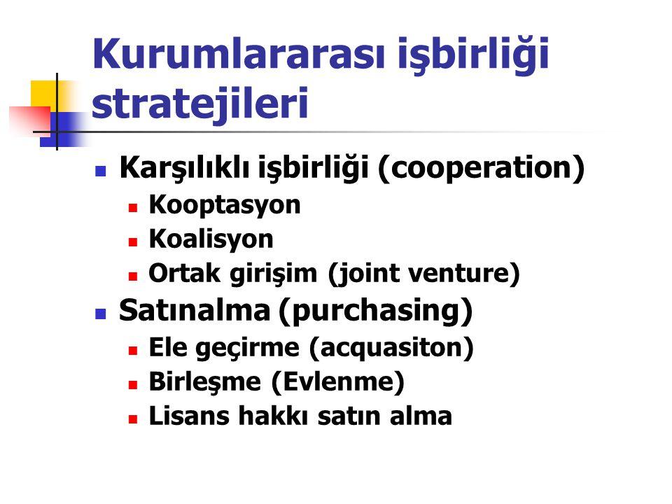 Kurumlararası işbirliği stratejileri