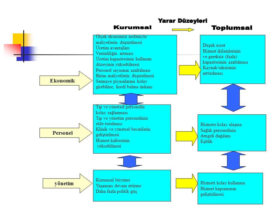 Ekonomik Personel yönetim