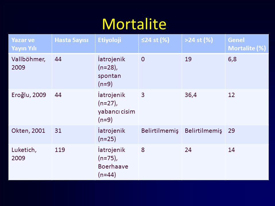 Mortalite Yazar ve Yayın Yılı Hasta Sayısı Etiyoloji ≤24 st (%)