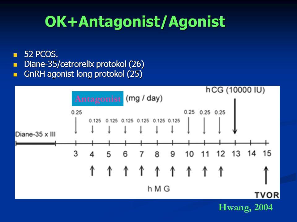 OK+Antagonist/Agonist