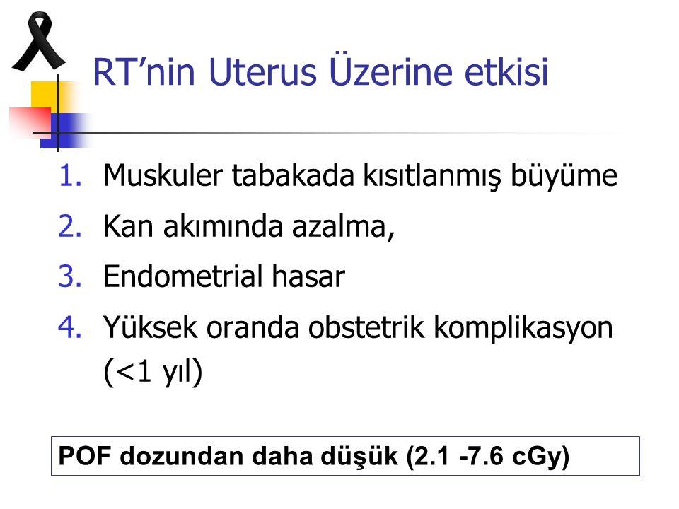 RT'nin Uterus Üzerine etkisi