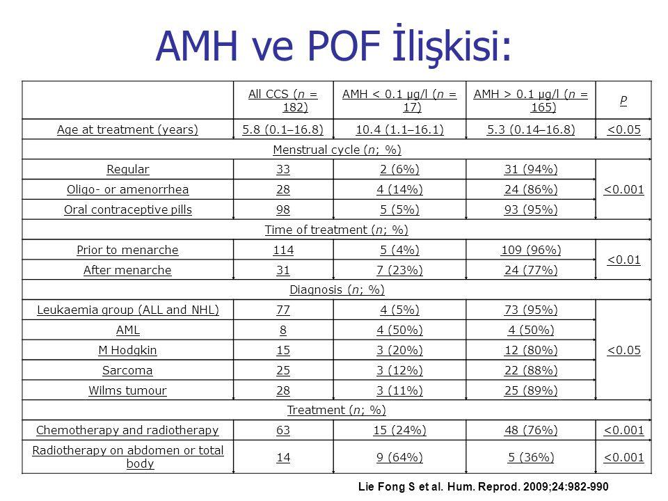 AMH ve POF İlişkisi: All CCS (n = 182) AMH < 0.1 µg/l (n = 17)