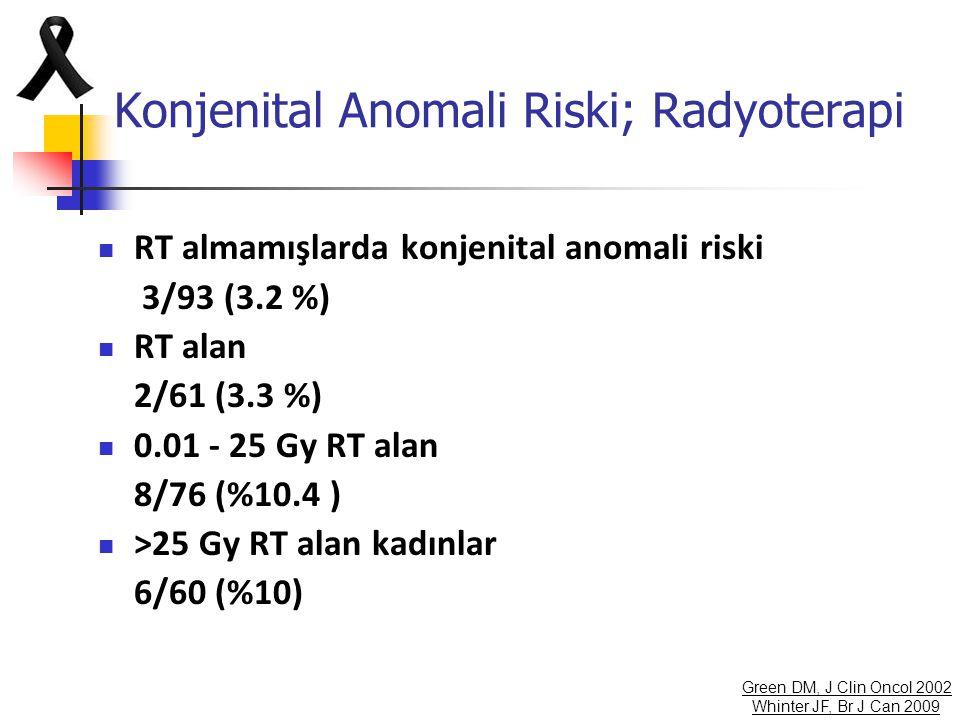 Konjenital Anomali Riski; Radyoterapi
