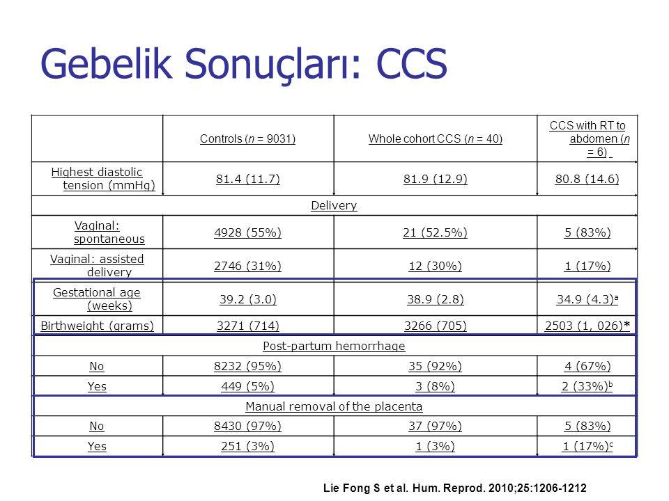 Gebelik Sonuçları: CCS