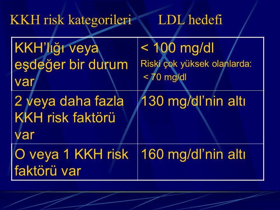 KKH'lığı veya eşdeğer bir durum var < 100 mg/dl
