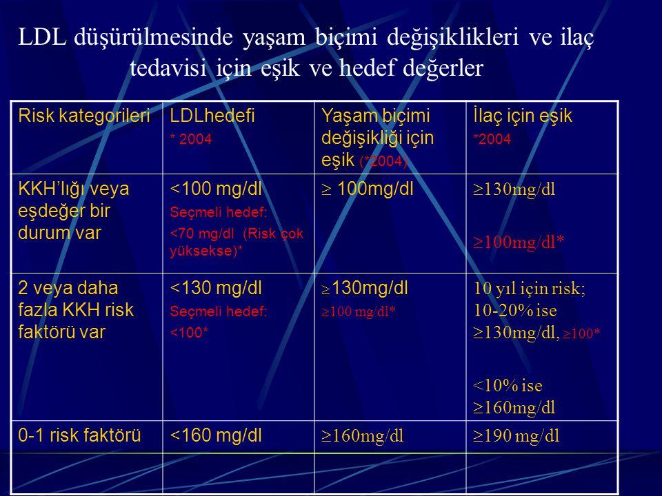 LDL düşürülmesinde yaşam biçimi değişiklikleri ve ilaç tedavisi için eşik ve hedef değerler