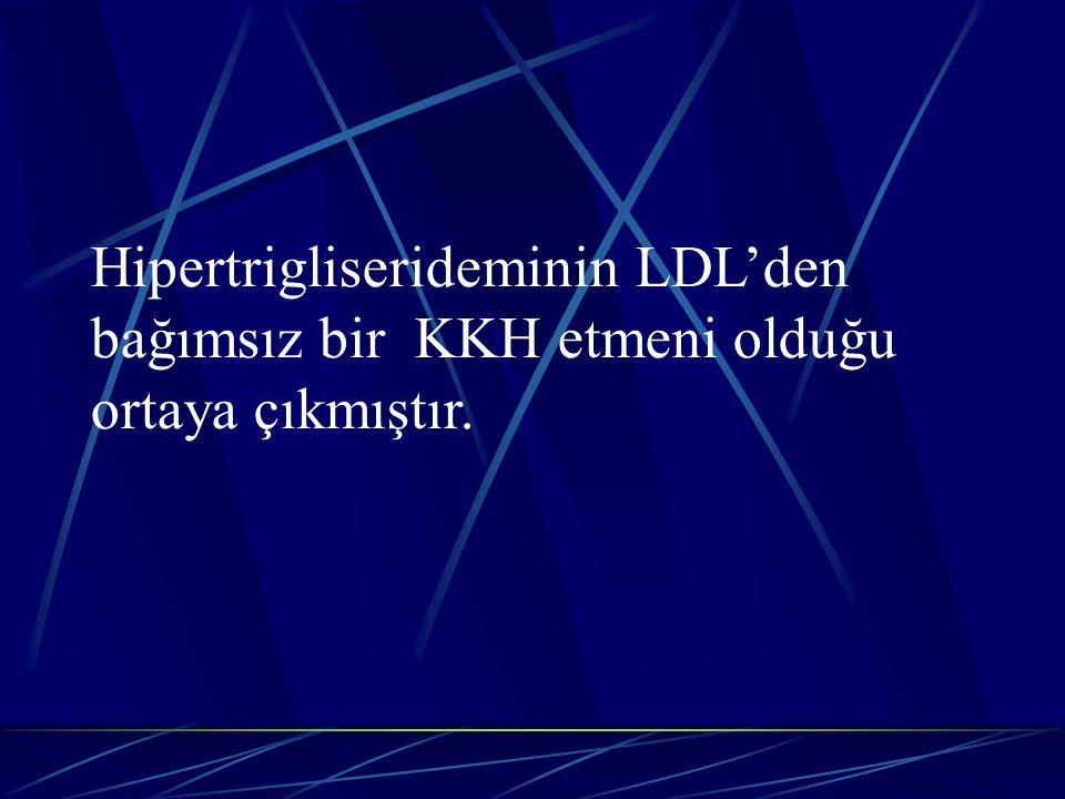 Hipertrigliserideminin LDL'den bağımsız bir KKH etmeni olduğu ortaya çıkmıştır.