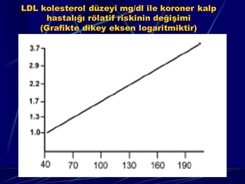 LDL kolesterol düzeyi mg/dl ile koroner kalp hastalığı rölatif riskinin değişimi (Grafikte dikey eksen logaritmiktir)