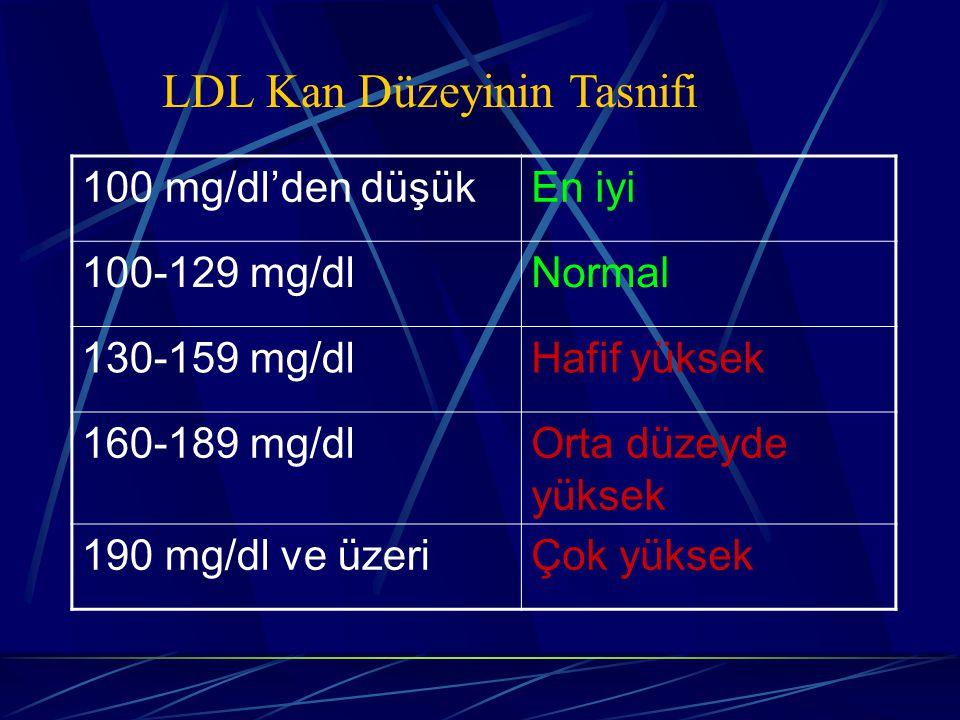 LDL Kan Düzeyinin Tasnifi