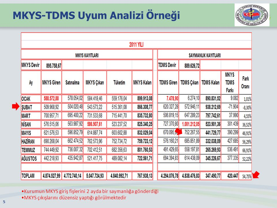 MKYS-TDMS Uyum Analizi Örneği
