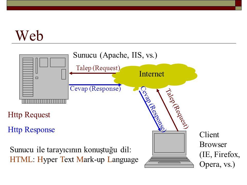 Web Sunucu (Apache, IIS, vs.) Internet Http Request Http Response