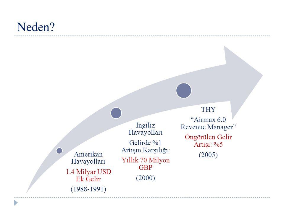Neden THY Airmax 6.0 Revenue Manager Öngörülen Gelir Artışı: %5