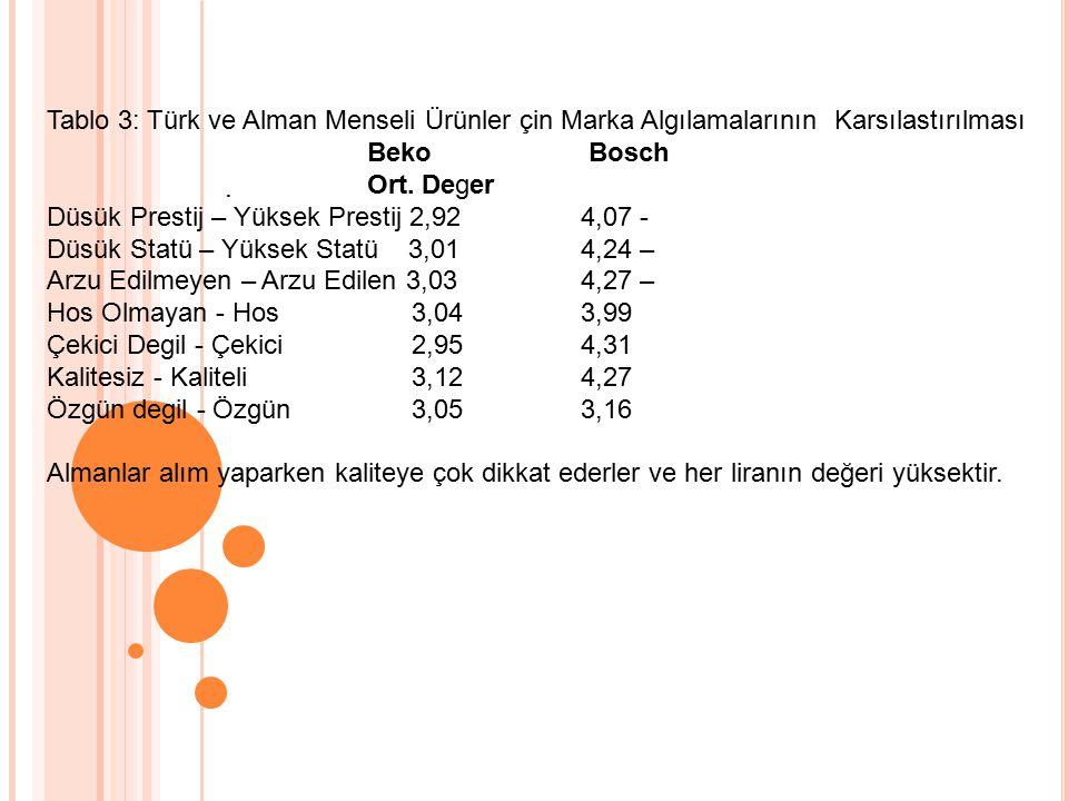 Tablo 3: Türk ve Alman Menseli Ürünler çin Marka Algılamalarının Karsılastırılması