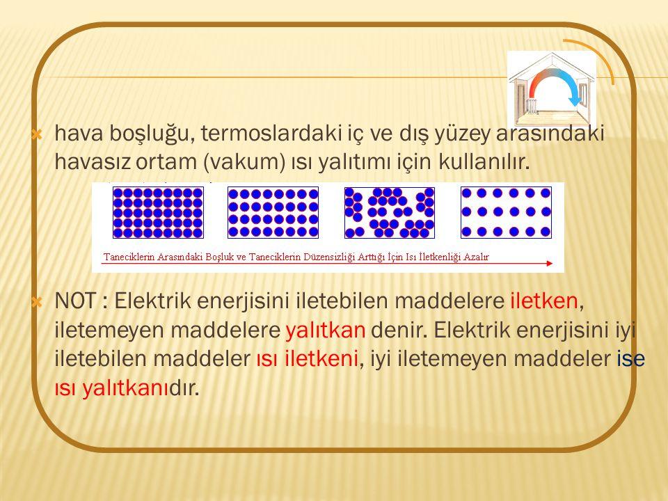 hava boşluğu, termoslardaki iç ve dış yüzey arasındaki havasız ortam (vakum) ısı yalıtımı için kullanılır.