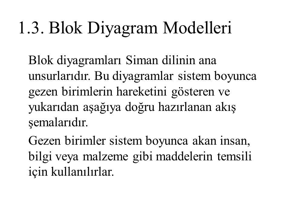 1.3. Blok Diyagram Modelleri