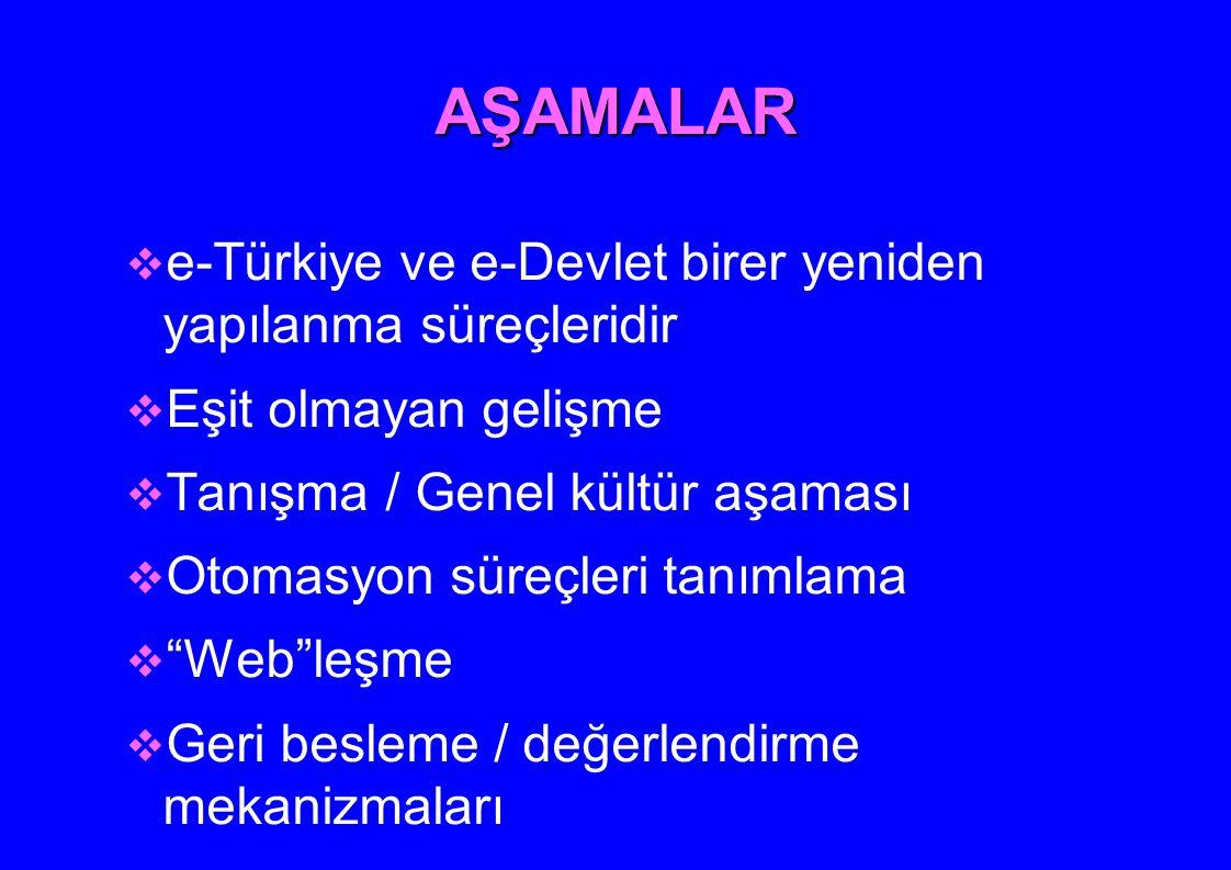 AŞAMALAR e-Türkiye ve e-Devlet birer yeniden yapılanma süreçleridir