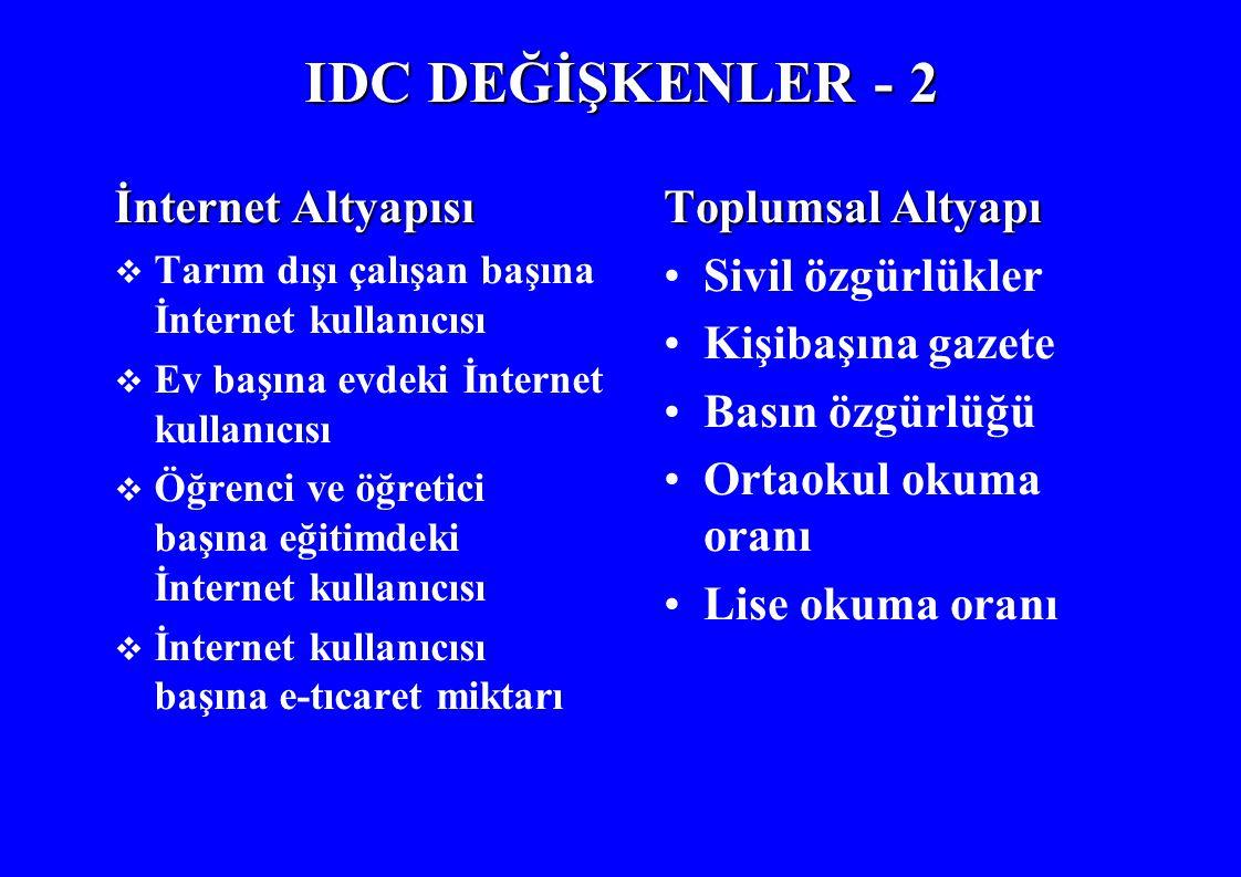 IDC DEĞİŞKENLER - 2 İnternet Altyapısı Toplumsal Altyapı