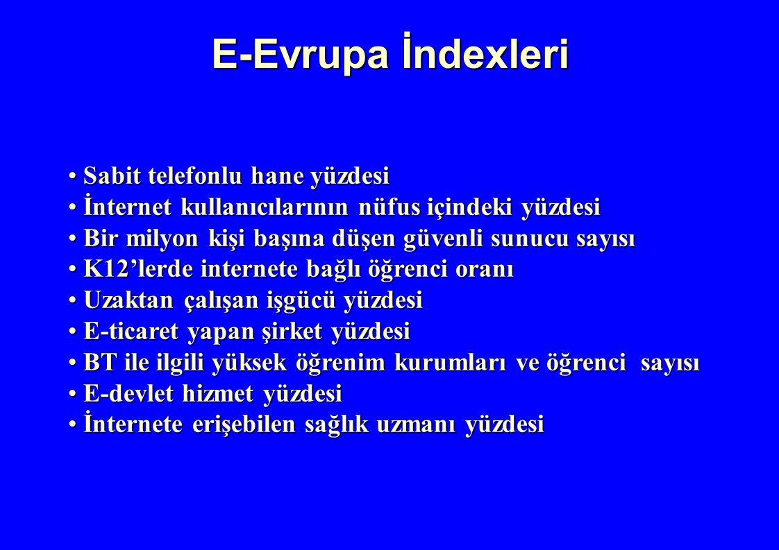 E-Evrupa İndexleri Sabit telefonlu hane yüzdesi