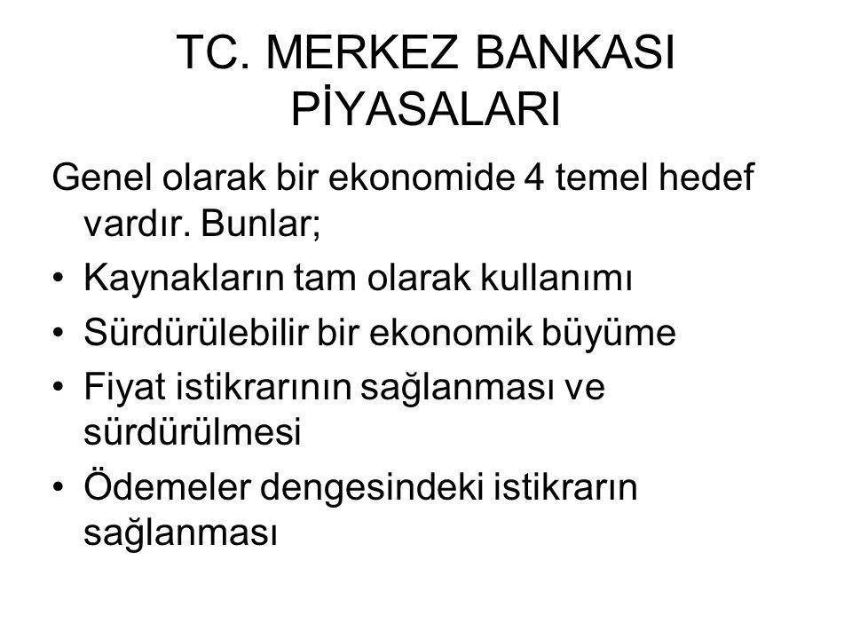 TC. MERKEZ BANKASI PİYASALARI