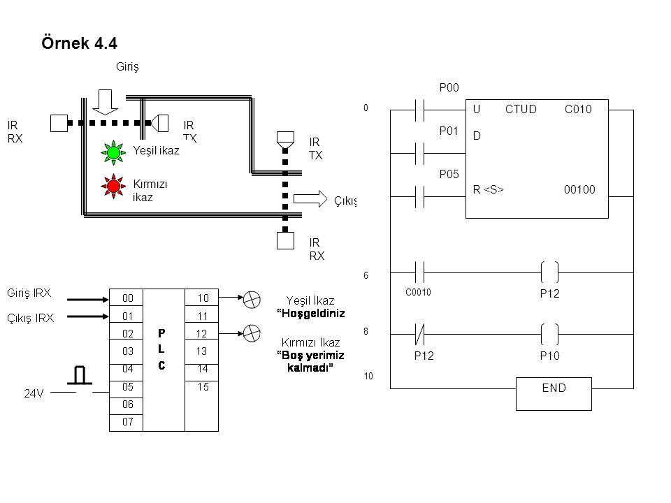 Örnek 4.4 Giriş P00 U CTUD C010 D IR TX P01 Yeşil ikaz