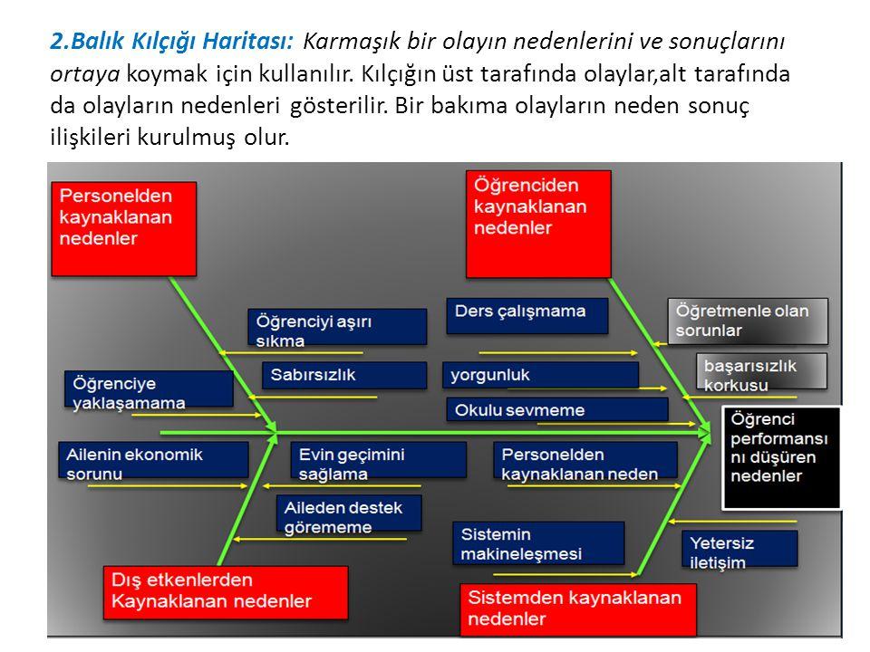 2.Balık Kılçığı Haritası: Karmaşık bir olayın nedenlerini ve sonuçlarını ortaya koymak için kullanılır.