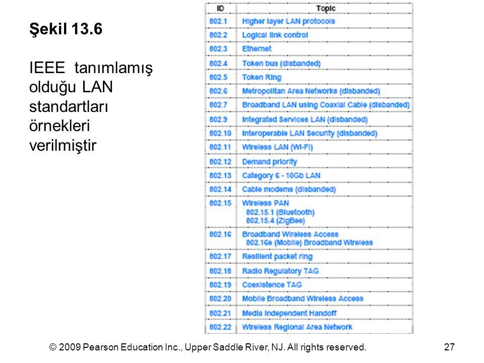 IEEE tanımlamış olduğu LAN standartları örnekleri verilmiştir