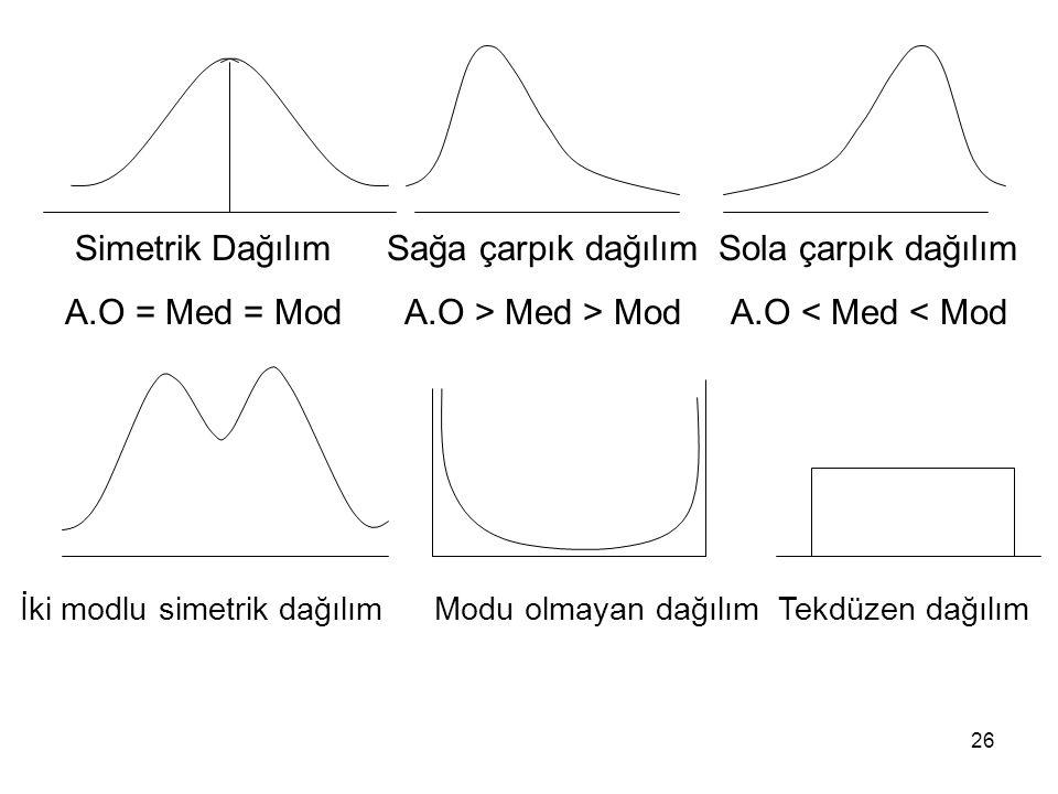 Simetrik Dağılım A.O = Med = Mod Sağa çarpık dağılım