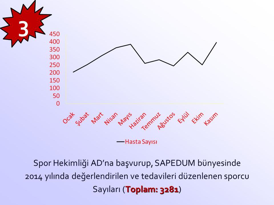 3 Spor Hekimliği AD'na başvurup, SAPEDUM bünyesinde 2014 yılında değerlendirilen ve tedavileri düzenlenen sporcu Sayıları (Toplam: 3281)