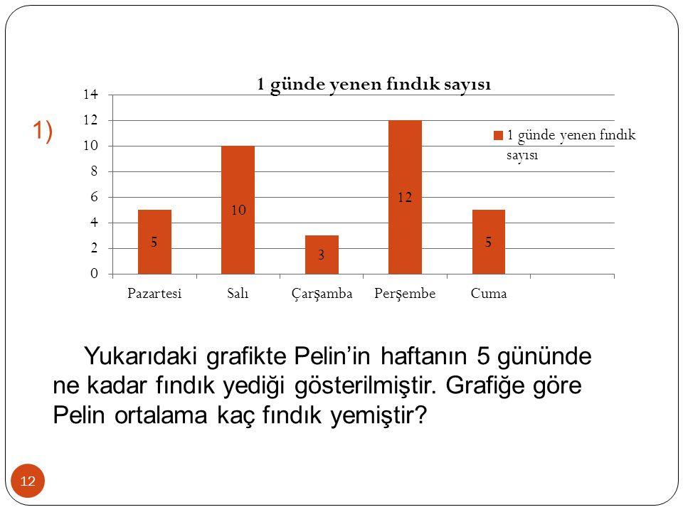 1) Yukarıdaki grafikte Pelin'in haftanın 5 gününde ne kadar fındık yediği gösterilmiştir.