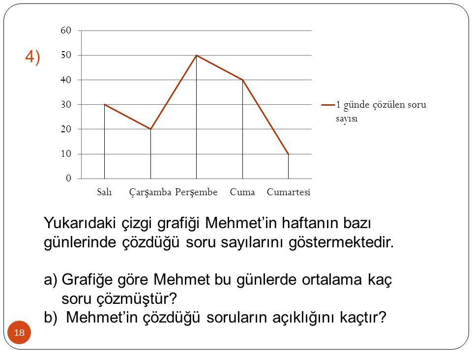 4) Yukarıdaki çizgi grafiği Mehmet'in haftanın bazı günlerinde çözdüğü soru sayılarını göstermektedir.