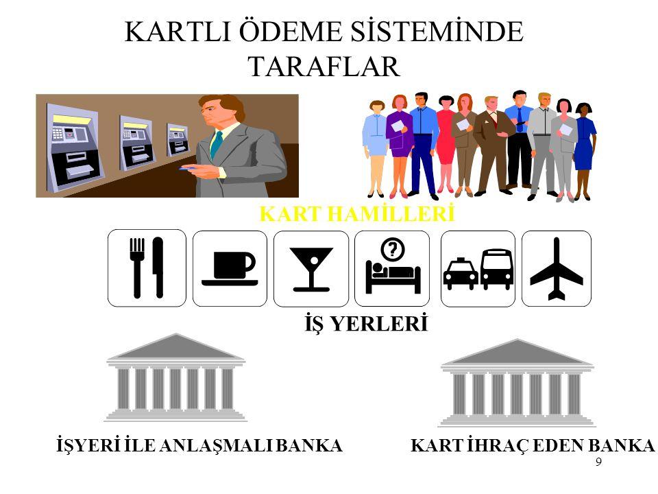 KARTLI ÖDEME SİSTEMİNDE TARAFLAR