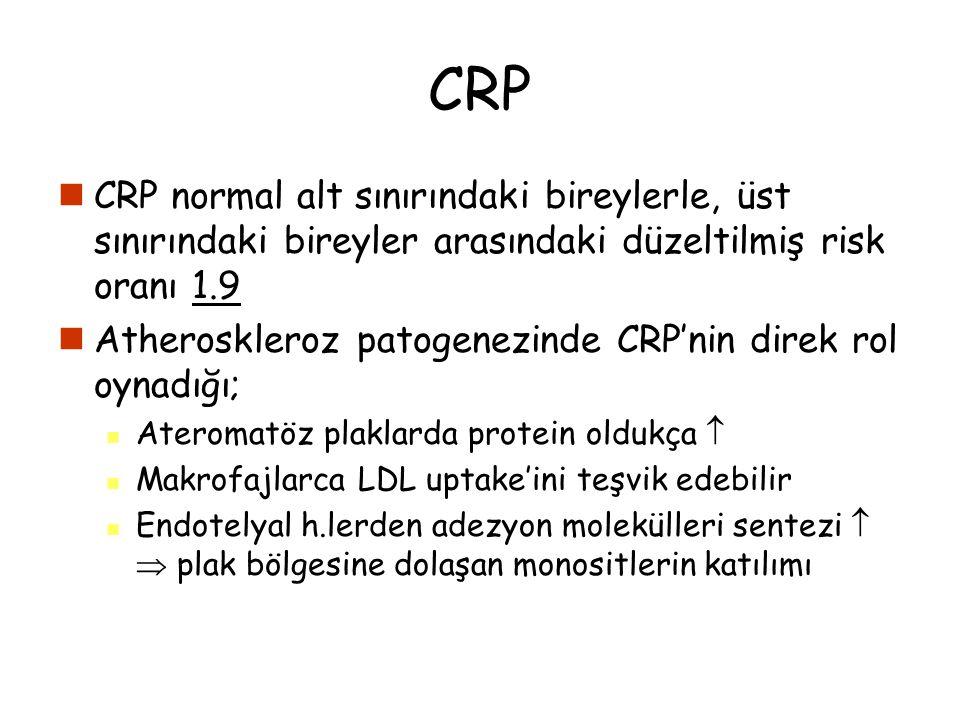 CRP CRP normal alt sınırındaki bireylerle, üst sınırındaki bireyler arasındaki düzeltilmiş risk oranı 1.9.