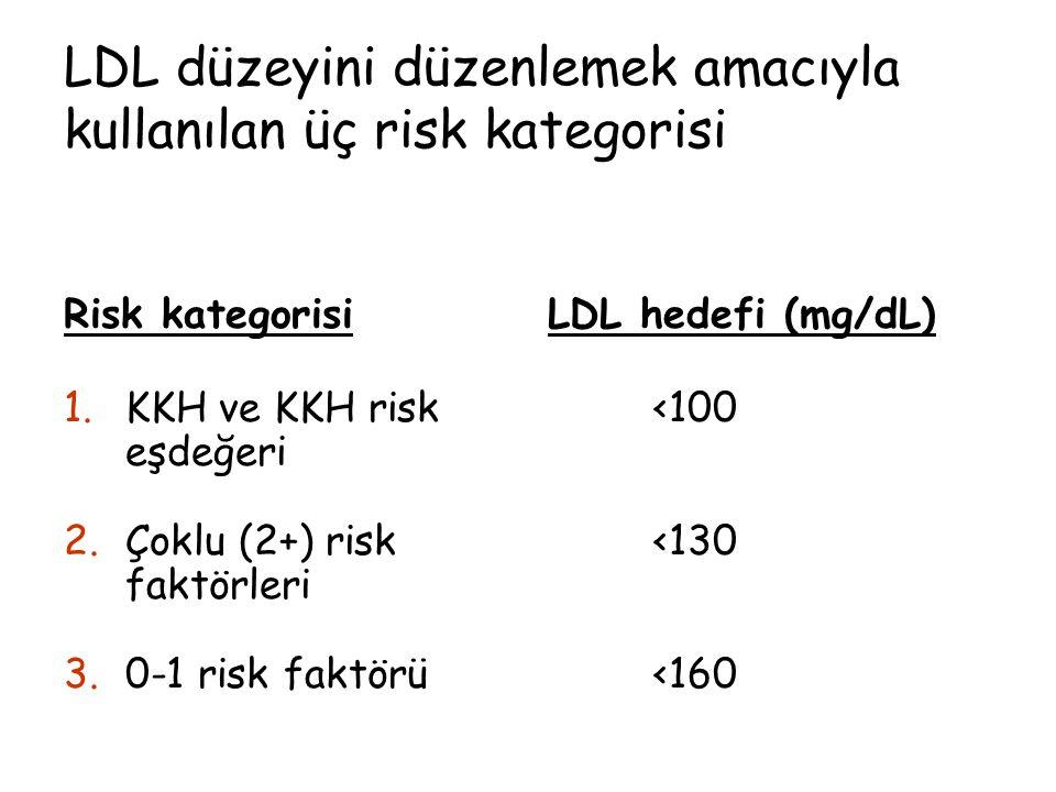 LDL düzeyini düzenlemek amacıyla kullanılan üç risk kategorisi