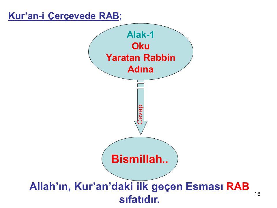 Allah'ın, Kur'an'daki ilk geçen Esması RAB sıfatıdır.