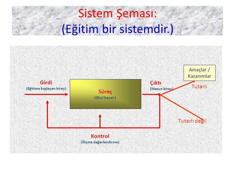 Sistem Şeması: (Eğitim bir sistemdir.)