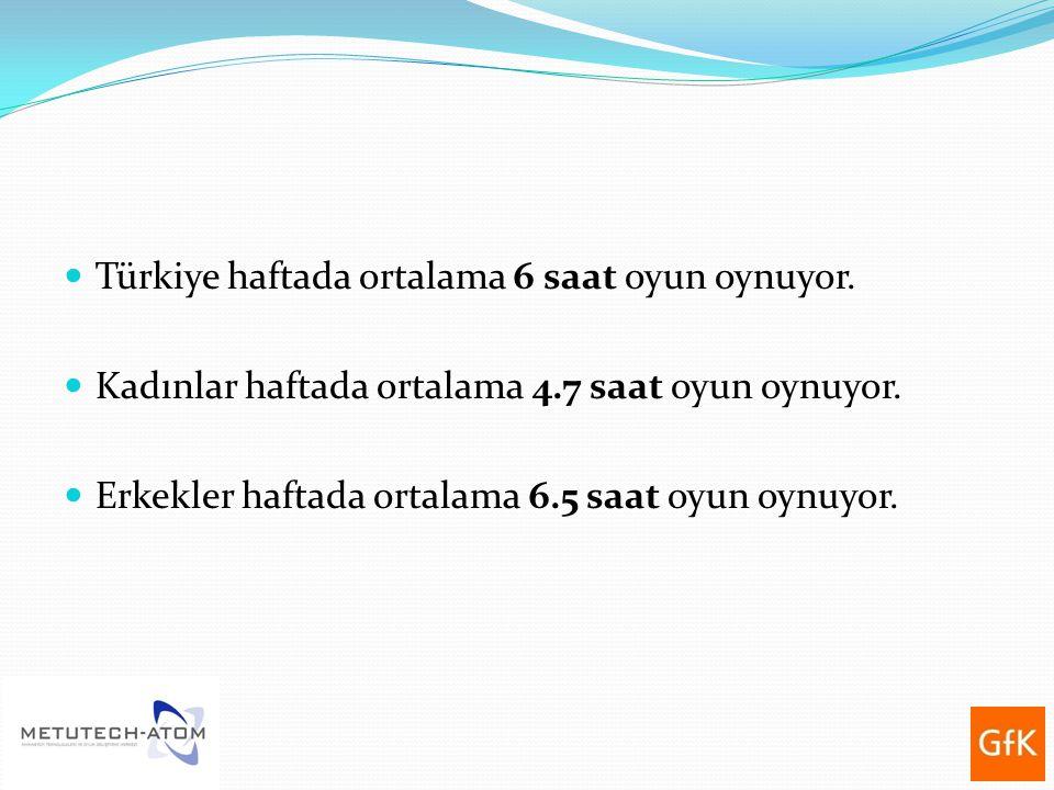 Türkiye haftada ortalama 6 saat oyun oynuyor.