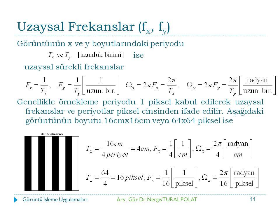Uzaysal Frekanslar (fx, fy)