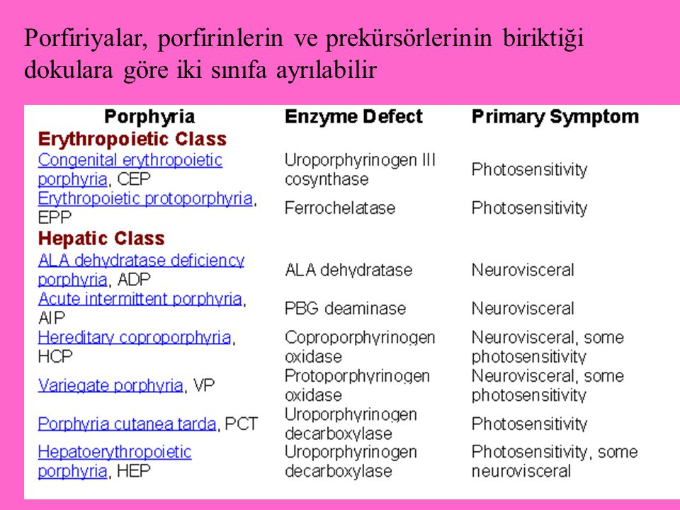 Porfiriyalar, porfirinlerin ve prekürsörlerinin biriktiği dokulara göre iki sınıfa ayrılabilir