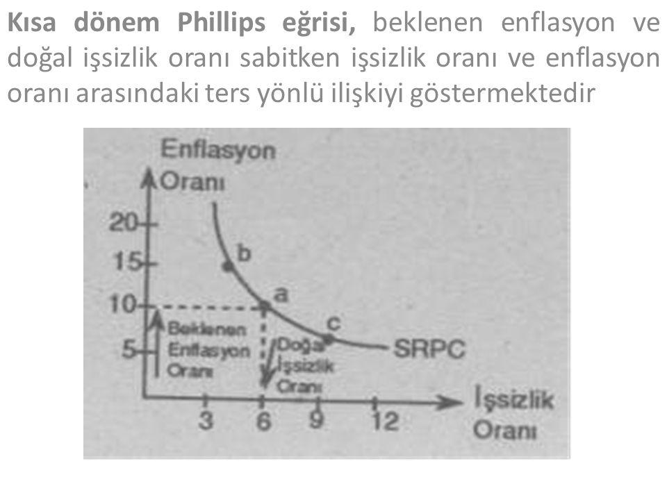 Kısa dönem Phillips eğrisi, beklenen enflasyon ve doğal işsizlik oranı sabitken işsizlik oranı ve enflasyon oranı arasındaki ters yönlü ilişkiyi göstermektedir