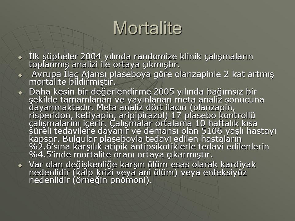 Mortalite İlk şüpheler 2004 yılında randomize klinik çalışmaların toplanmış analizi ile ortaya çıkmıştır.