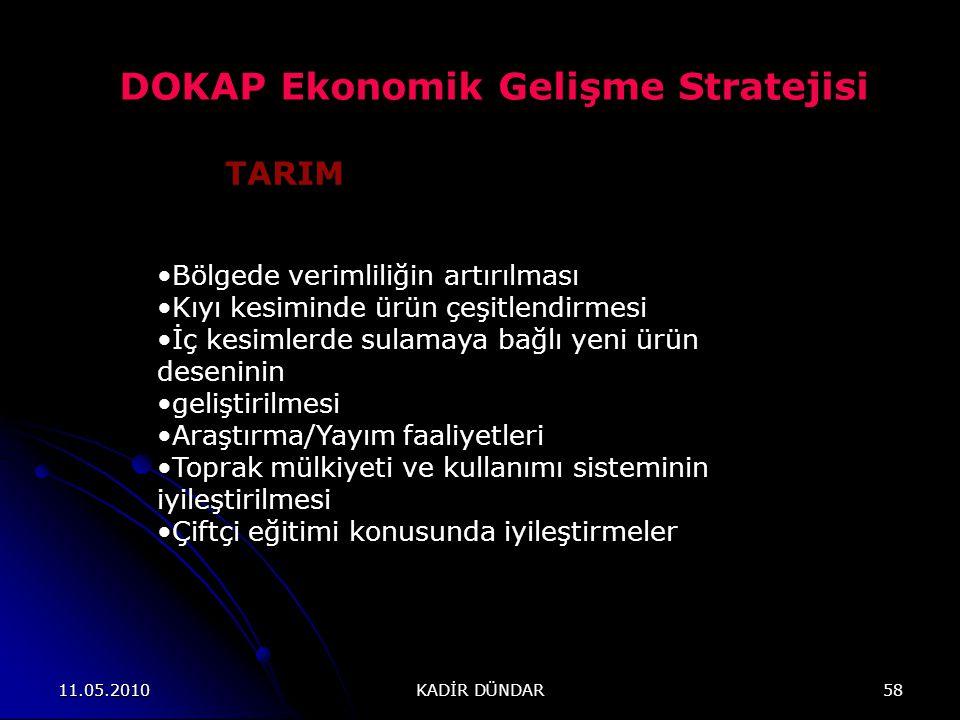 DOKAP Ekonomik Gelişme Stratejisi