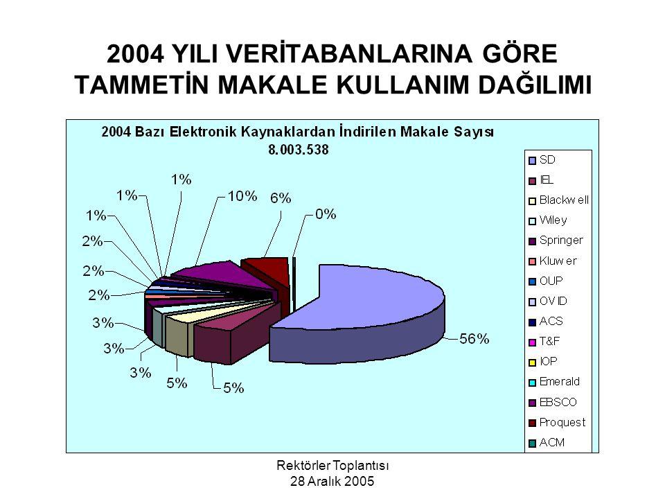 2004 YILI VERİTABANLARINA GÖRE TAMMETİN MAKALE KULLANIM DAĞILIMI