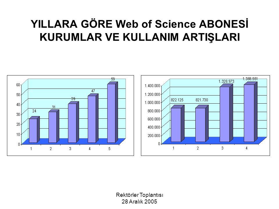 YILLARA GÖRE Web of Science ABONESİ KURUMLAR VE KULLANIM ARTIŞLARI