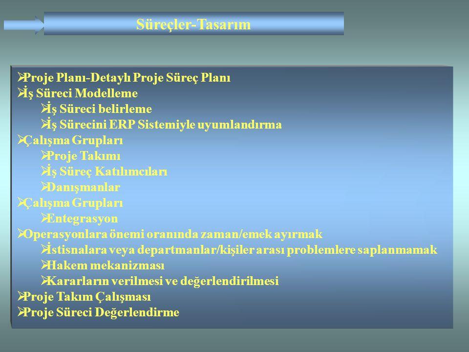 Süreçler-Tasarım Proje Planı-Detaylı Proje Süreç Planı