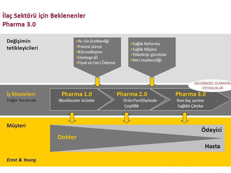 İlaç Sektörü için Beklenenler Pharma 3.0