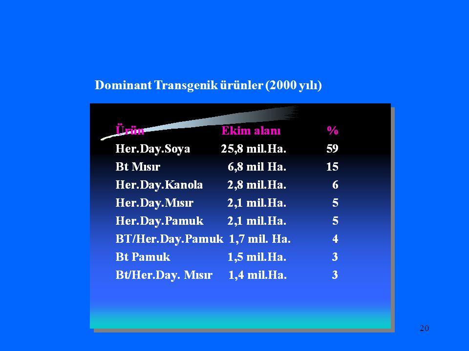 Dominant Transgenik ürünler (2000 yılı)